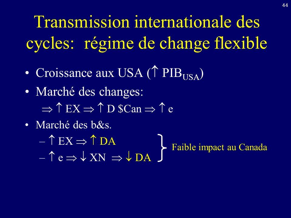 44 Transmission internationale des cycles: régime de change flexible Croissance aux USA ( PIB USA ) Marché des changes: EX D $Can e Marché des b&s.