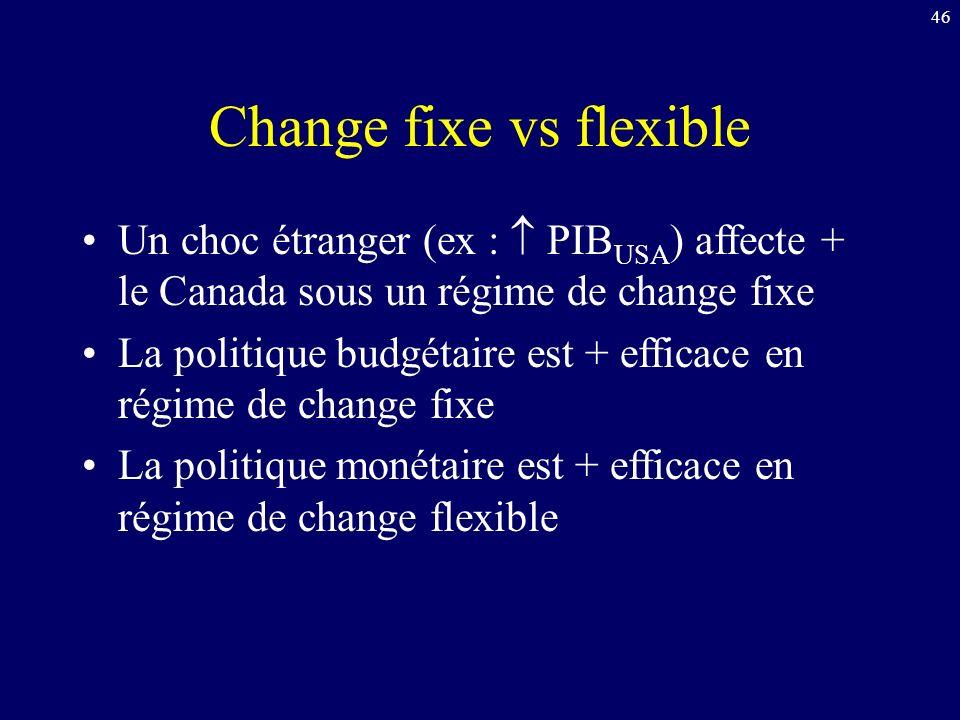 46 Change fixe vs flexible Un choc étranger (ex : PIB USA ) affecte + le Canada sous un régime de change fixe La politique budgétaire est + efficace en régime de change fixe La politique monétaire est + efficace en régime de change flexible