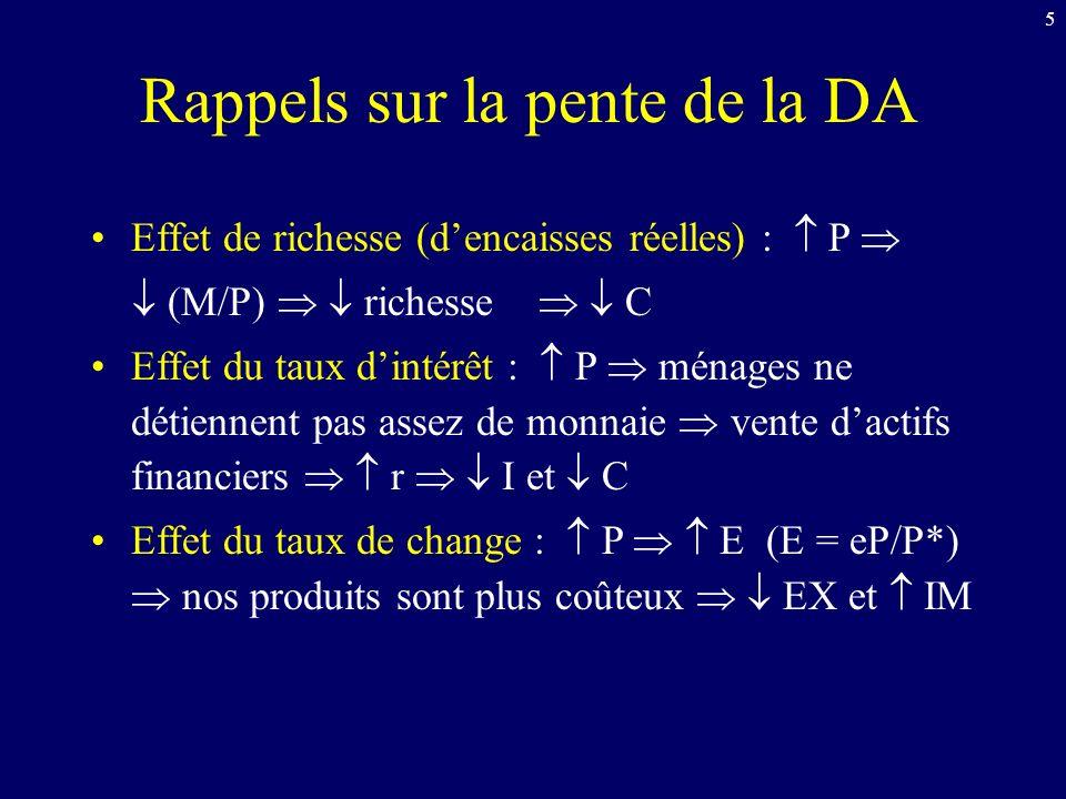 Marché monétaire Marché des b&s Pente de la DA P PIB réel DA P1P1 r Q OM DM 1 r1r1 Fig.