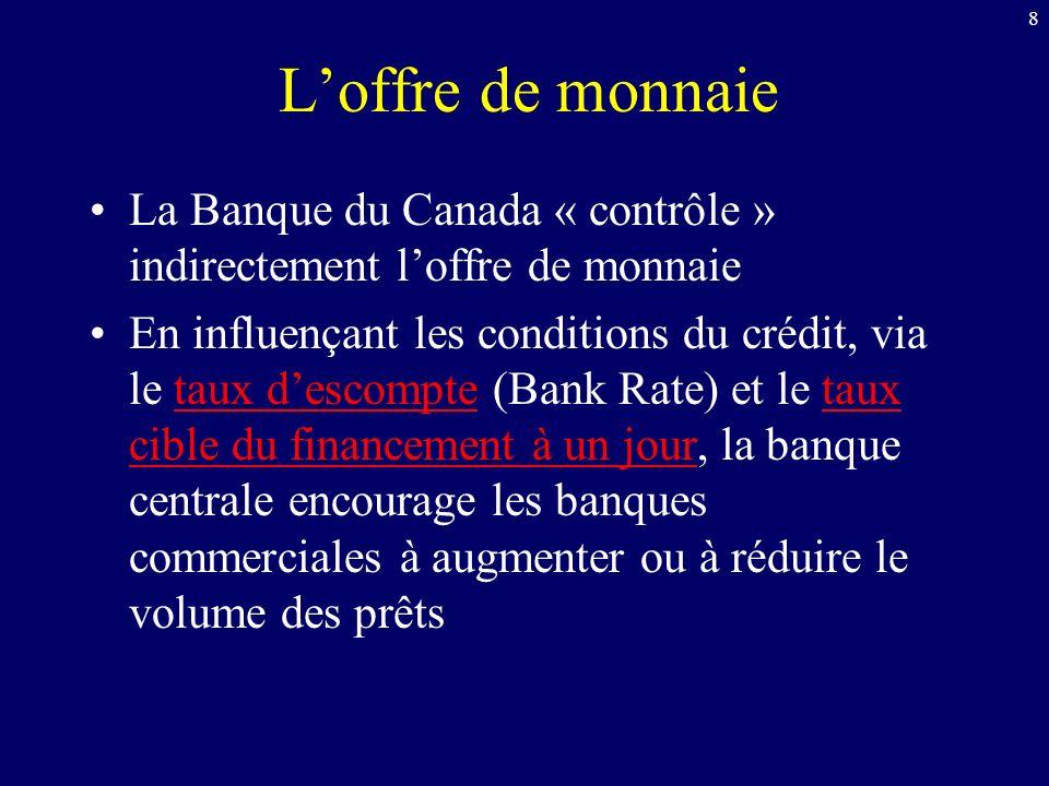 8 Loffre de monnaie La Banque du Canada « contrôle » indirectement loffre de monnaie En influençant les conditions du crédit, via le taux descompte (Bank Rate) et le taux cible du financement à un jour, la banque centrale encourage les banques commerciales à augmenter ou à réduire le volume des prêtstaux descomptetaux cible du financement à un jour