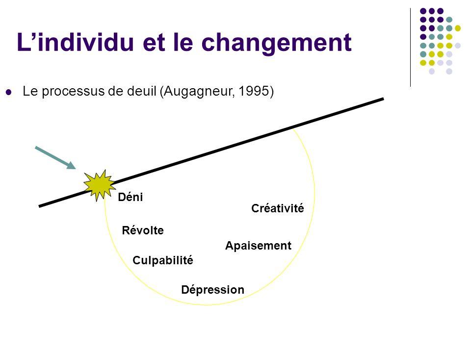 Lindividu et le changement Le processus de deuil (Augagneur, 1995) Déni Révolte Culpabilité Dépression Apaisement Créativité