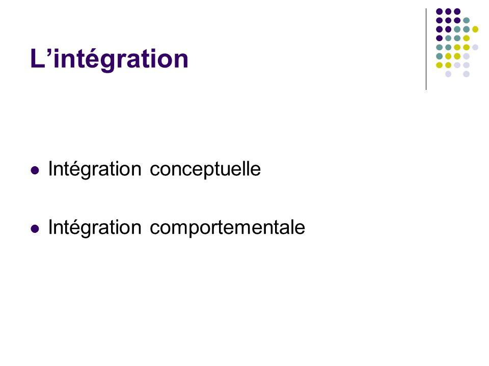 Lintégration Intégration conceptuelle Intégration comportementale