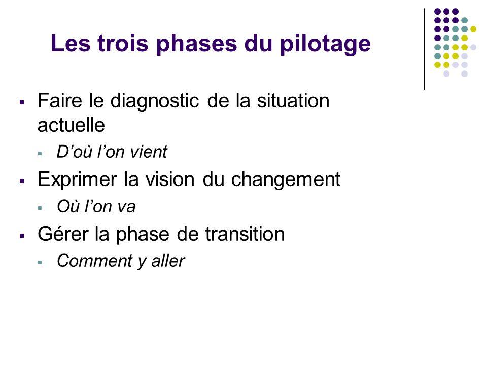 Les trois phases du pilotage Faire le diagnostic de la situation actuelle Doù lon vient Exprimer la vision du changement Où lon va Gérer la phase de transition Comment y aller