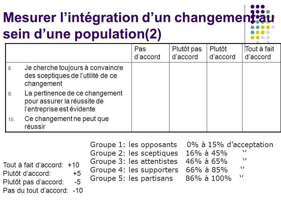 Mesurer lintégration dun changement au sein dune population(2) Pas daccord Plutôt pas daccord Plutôt daccord Tout à fait daccord 8.