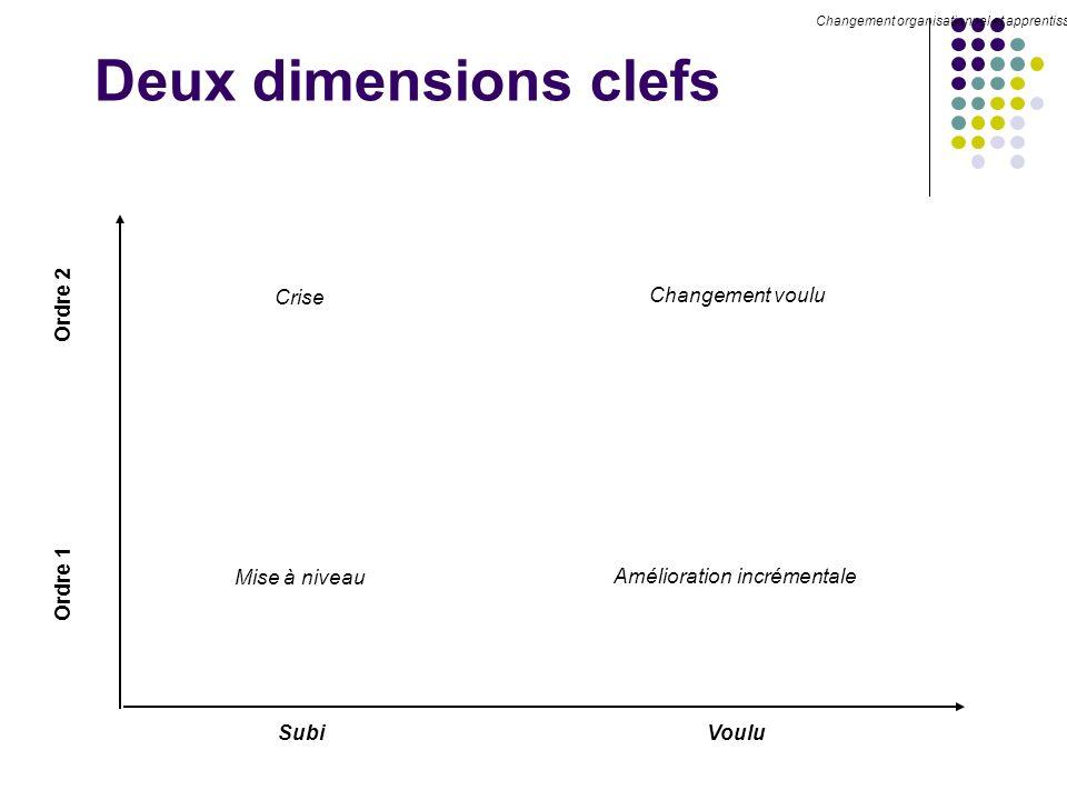 Deux dimensions clefs Voulu Ordre 1 Mise à niveau Crise Amélioration incrémentale Changement voulu Subi Ordre 2 Changement organisationnel et apprentissage