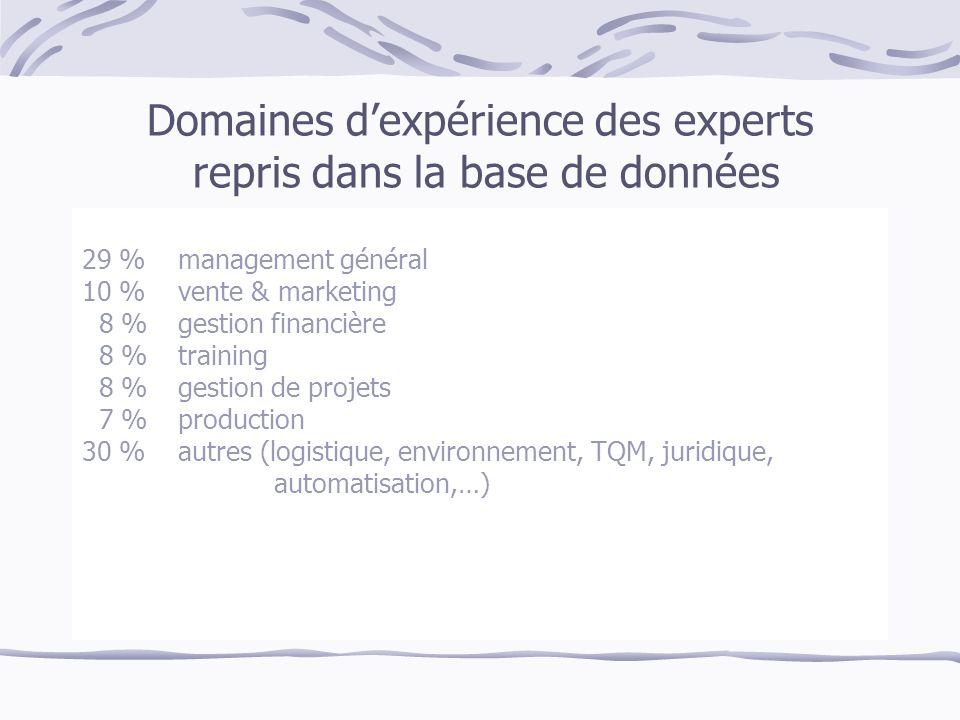 Domaines dexpérience des experts repris dans la base de données 29 % management général 10 %vente & marketing 8 %gestion financière 8 %training 8 %gestion de projets 7 %production 30 %autres (logistique, environnement, TQM, juridique, automatisation,…)