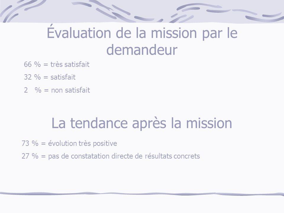 Évaluation de la mission par le demandeur 66 % = très satisfait 32 % = satisfait 2 % = non satisfait La tendance après la mission 73 % = évolution très positive 27 % = pas de constatation directe de résultats concrets
