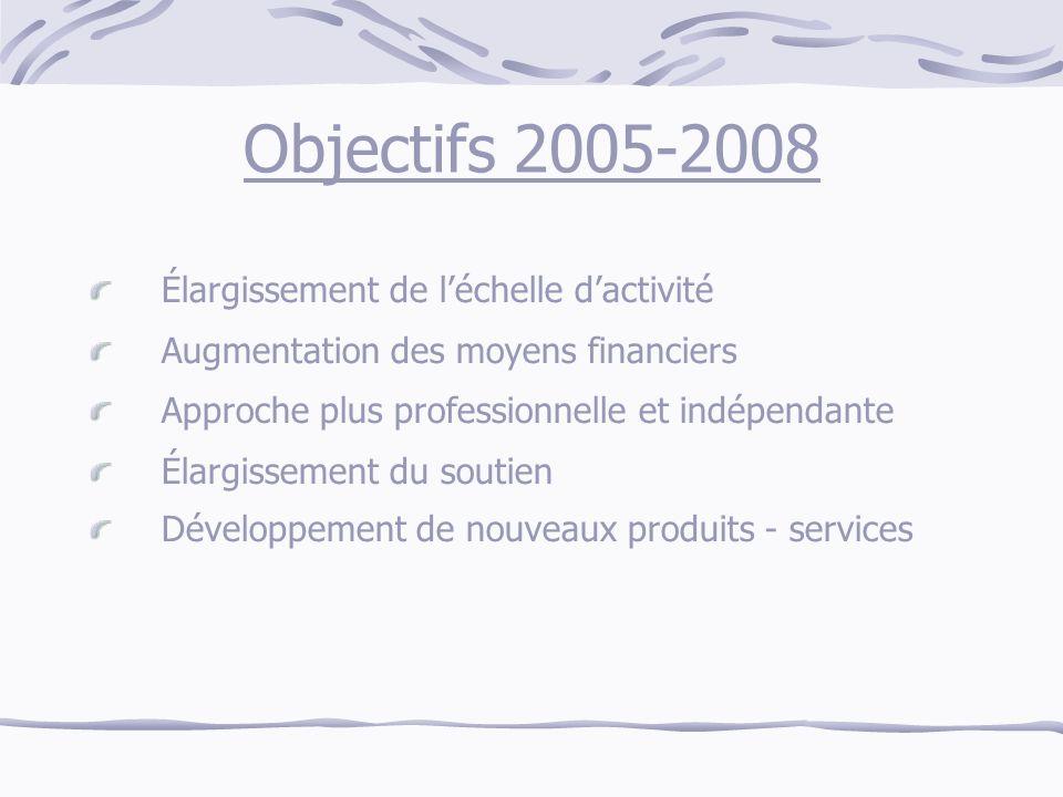 Objectifs 2005-2008 Élargissement de léchelle dactivité Augmentation des moyens financiers Approche plus professionnelle et indépendante Élargissement du soutien Développement de nouveaux produits - services