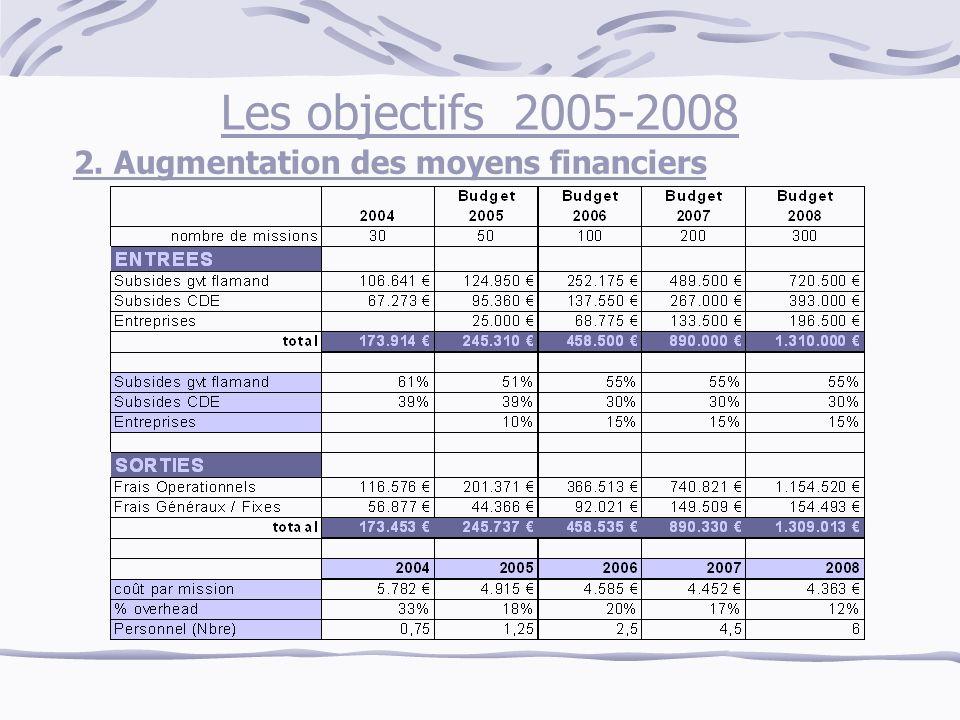 Les objectifs 2005-2008 2. Augmentation des moyens financiers