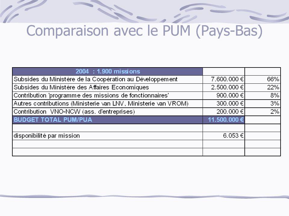 Comparaison avec le PUM (Pays-Bas)