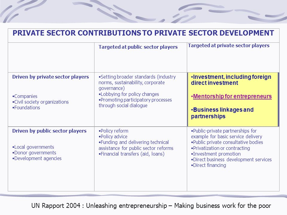 PRIVATE SECTOR CONTRIBUTIONS TO PRIVATE SECTOR DEVELOPMENT Targeted at public sector players Targeted at private sector players Driven by private sector players Companies Civil society organizations Foundations Setting broader standards (industry norms, sustainability, corporate governance) Lobbying for policy changes Promoting participatory processes through social dialogue Investment, including foreign direct investment Mentorship for entrepreneurs Business linkages and partnerships Driven by public sector players Local governments Donor governments Development agencies Policy reform Policy advice Funding and delivering technical assistance for public sector reforms Financial transfers (aid, loans) Public-private partnerships for example for basic service delivery Public private consultative bodies Privatization or contracting Investment promotion Direct business development services Direct financing UN Rapport 2004 : Unleashing entrepreneurship – Making business work for the poor