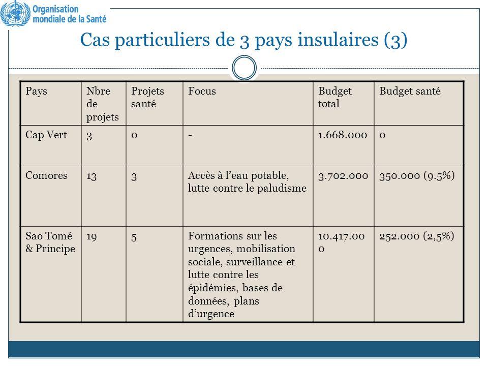 Cas particuliers de 3 pays insulaires (3) PaysNbre de projets Projets santé FocusBudget total Budget santé Cap Vert30-1.668.0000 Comores133Accès à leau potable, lutte contre le paludisme 3.702.000350.000 (9.5%) Sao Tomé & Principe 195Formations sur les urgences, mobilisation sociale, surveillance et lutte contre les épidémies, bases de données, plans durgence 10.417.00 0 252.000 (2,5%)
