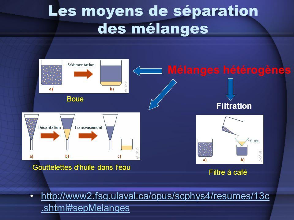 Les moyens de séparation des mélanges http://www2.fsg.ulaval.ca/opus/scphys4/resumes/13c.shtml#sepMelangeshttp://www2.fsg.ulaval.ca/opus/scphys4/resumes/13c.shtml#sepMelanges Filtration Mélanges hétérogènes Filtre à café Boue Gouttelettes dhuile dans leau