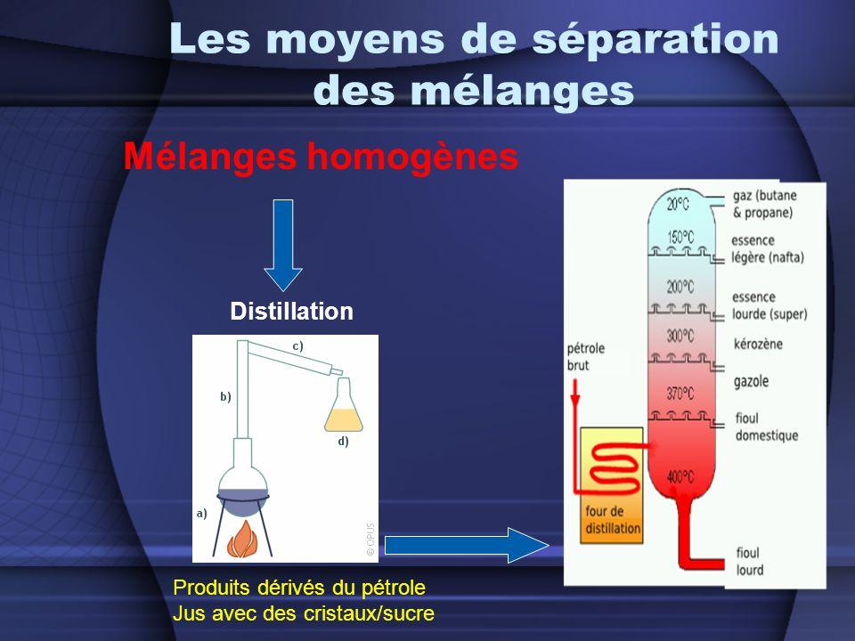 Les moyens de séparation des mélanges Mélanges homogènes Distillation Produits dérivés du pétrole Jus avec des cristaux/sucre
