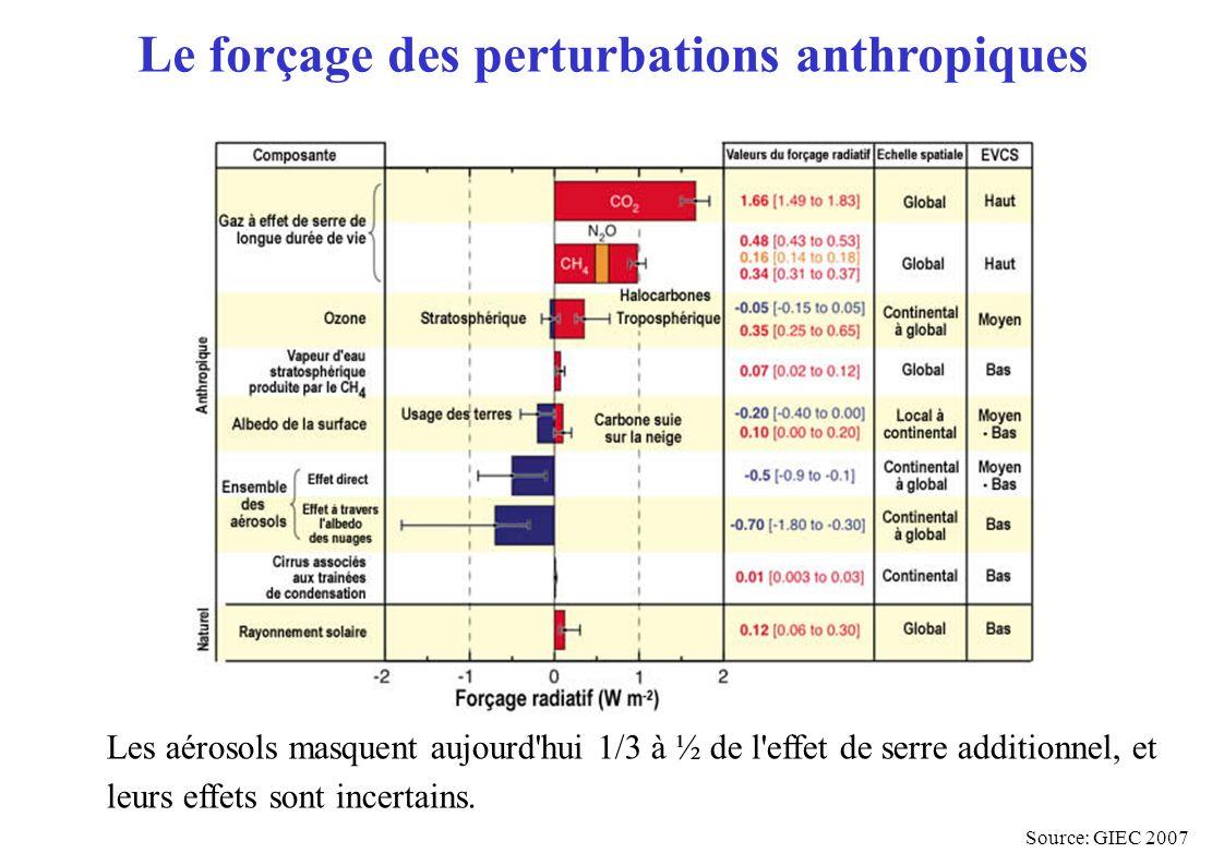 Le forçage des perturbations anthropiques Les aérosols masquent aujourd'hui 1/3 à ½ de l'effet de serre additionnel, et leurs effets sont incertains.