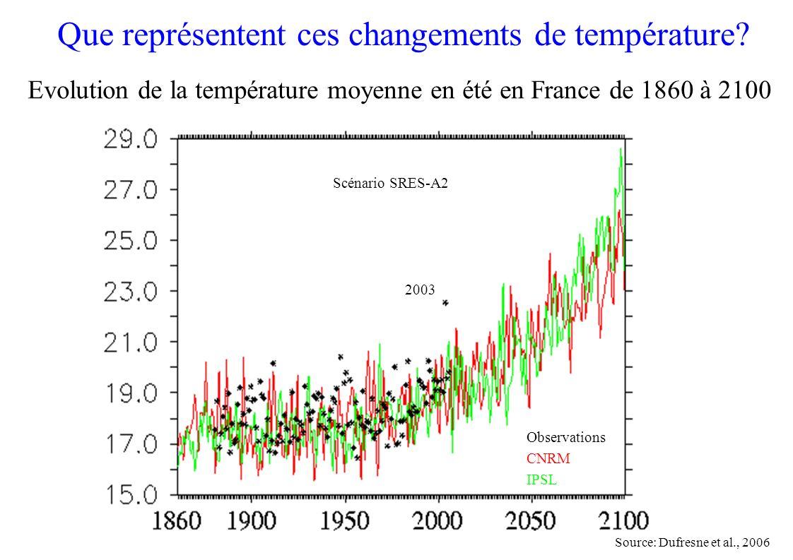 Evolution de la température moyenne en été en France de 1860 à 2100 Que représentent ces changements de température? 2003 Observations CNRM IPSL Scéna