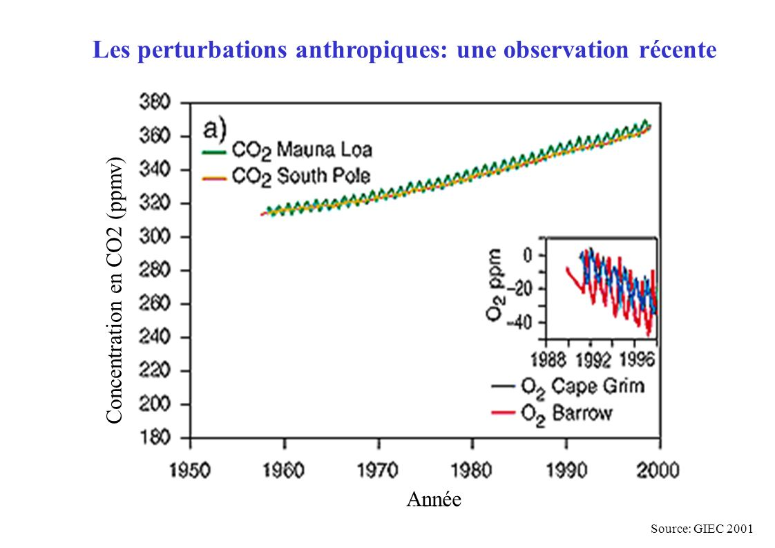 Les perturbations anthropiques: des variations sans précédents récents Source: GIEC 2007