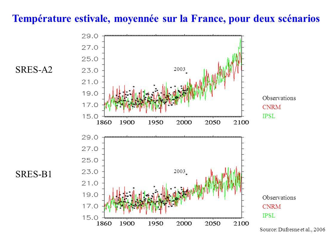 Observations CNRM IPSL Température estivale, moyennée sur la France, pour deux scénarios Observations CNRM IPSL SRES-A2SRES-B1 2003 Source: Dufresne et al., 2006