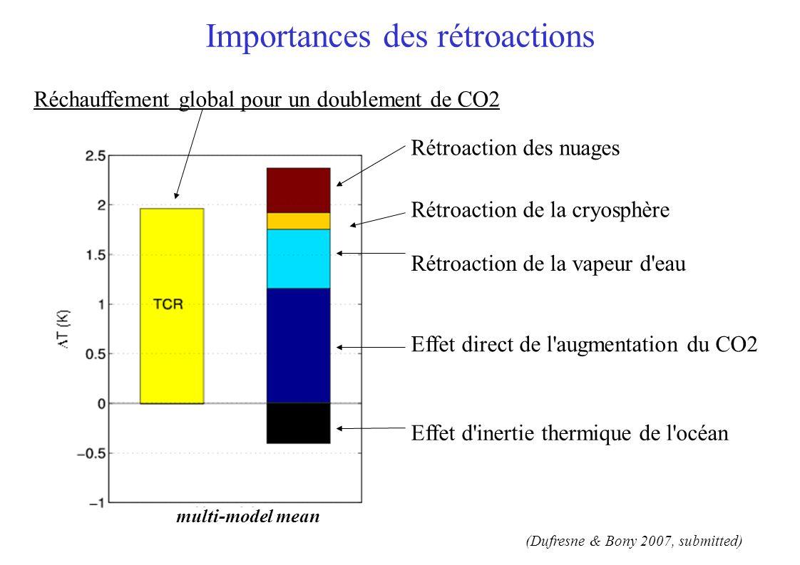 multi-model mean inter-model differences (standard deviation) multi-model mean (Dufresne & Bony 2007, submitted) Importances des rétroactions Effet direct de l augmentation du CO2 Effet d inertie thermique de l océan Rétroaction de la vapeur d eau Rétroaction de la cryosphère Rétroaction des nuages Réchauffement global pour un doublement de CO2