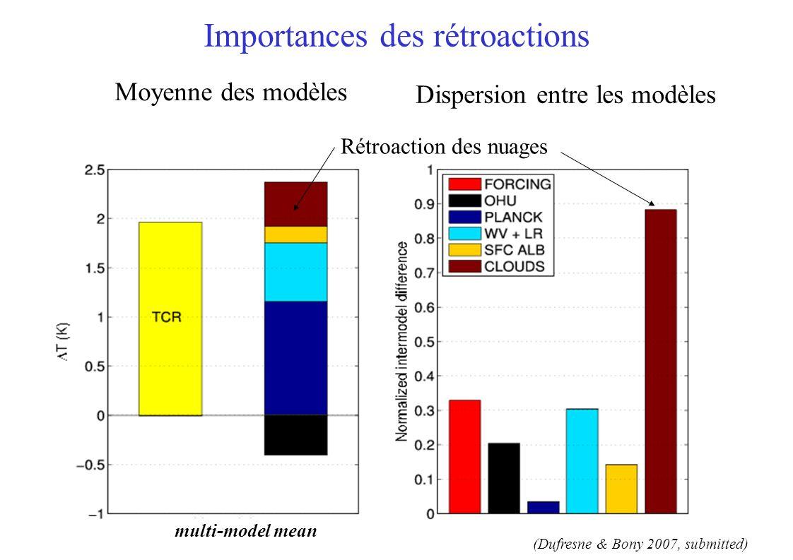 multi-model mean inter-model differences (standard deviation) multi-model mean (Dufresne & Bony 2007, submitted) Importances des rétroactions Moyenne des modèles Dispersion entre les modèles Rétroaction des nuages