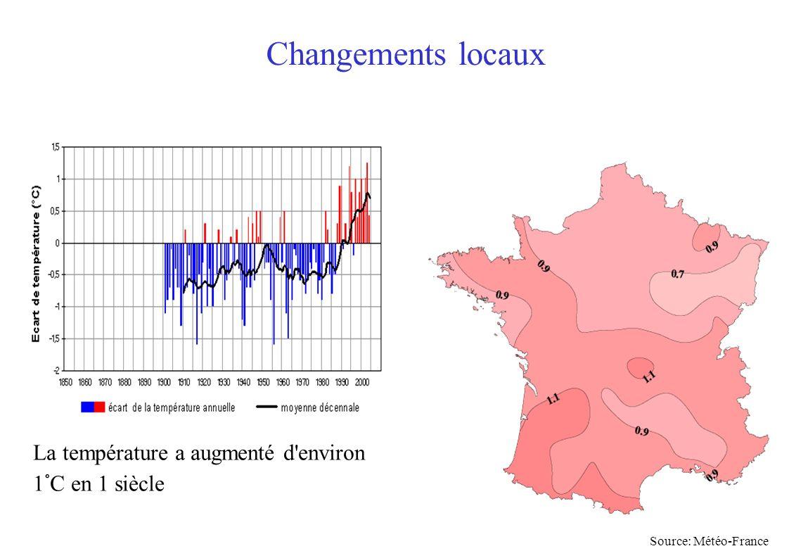 Source: Météo-France La température a augmenté d'environ 1°C en 1 siècle Changements locaux