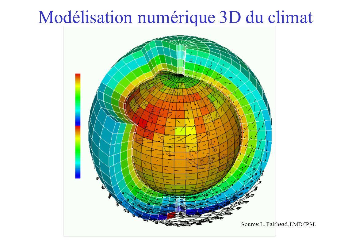 Evolution de la température moyenne en été en France de 1860 à 2100 Que représentent ces changements de température.