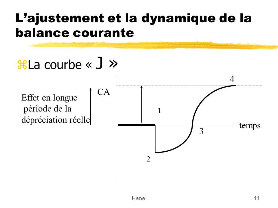 Hanel11 Lajustement et la dynamique de la balance courante zLa courbe « J » temps CA 1 2 3 Effet en longue période de la dépréciation réelle 4