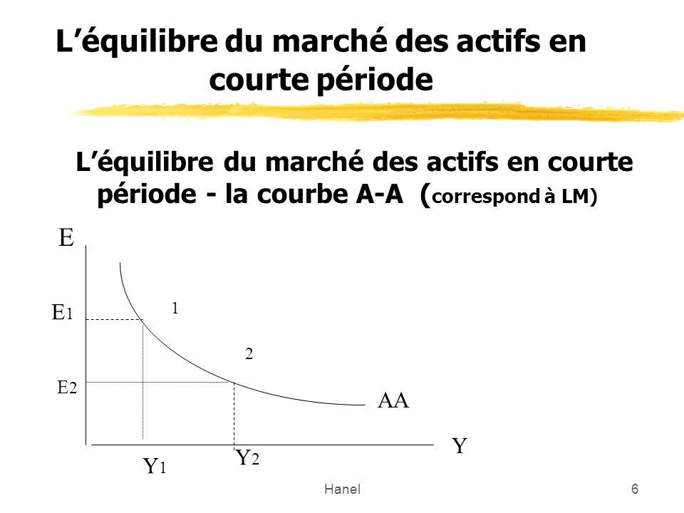 Hanel6 Léquilibre du marché des actifs en courte période Léquilibre du marché des actifs en courte période - la courbe A-A ( correspond à LM) Y E AA 1 2 E1E1 E2E2 Y1Y1 Y2Y2