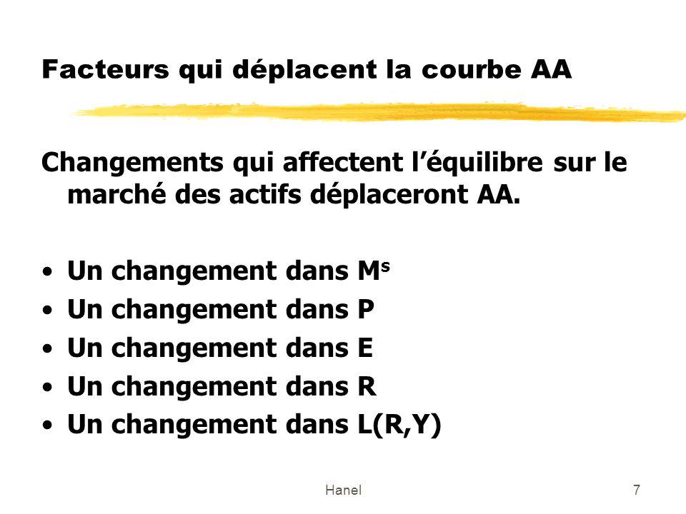 Hanel7 Facteurs qui déplacent la courbe AA Changements qui affectent léquilibre sur le marché des actifs déplaceront AA.