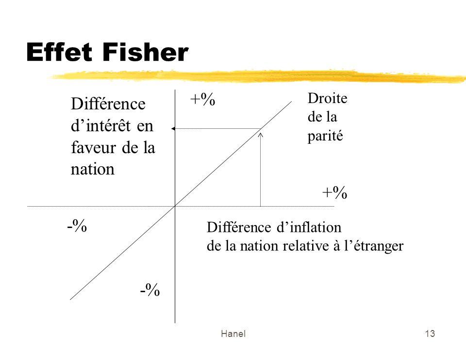 Hanel13 Effet Fisher Différence dinflation de la nation relative à létranger Droite de la parité Différence dintérêt en faveur de la nation -% +%