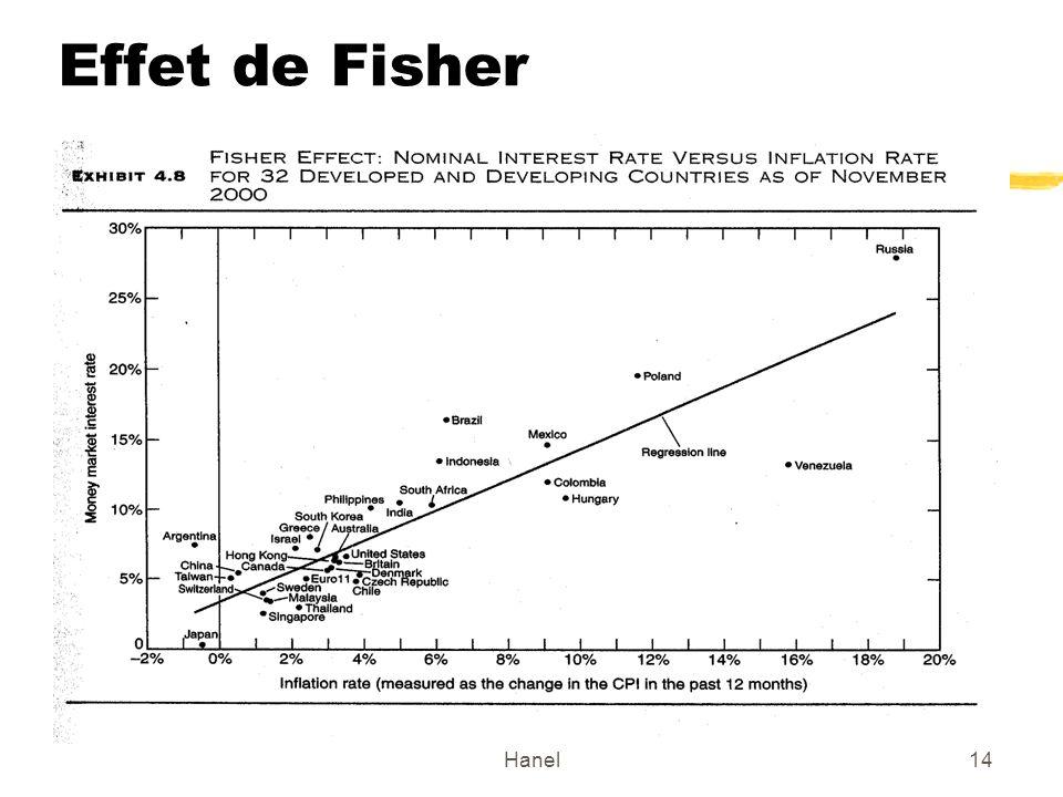 Hanel14 Effet de Fisher
