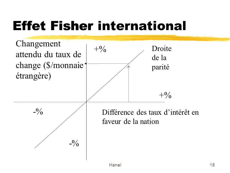Hanel18 Effet Fisher internationalEffet Fisher Différence des taux dintérêt en faveur de la nation Droite de la parité Changement attendu du taux de c