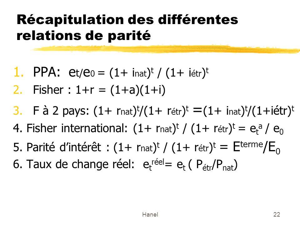 Hanel22 Récapitulation des différentes relations de parité 1.PPA: e t/ e 0 = (1+ i nat ) t / (1+ i étr ) t 2.Fisher : 1+r = (1+a)(1+i) 3.F à 2 pays: (