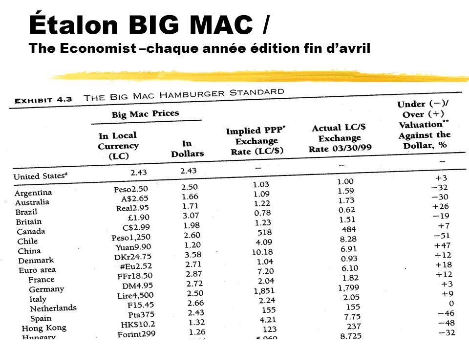 Hanel3 Étalon BIG MAC / The Economist –chaque année édition fin davril