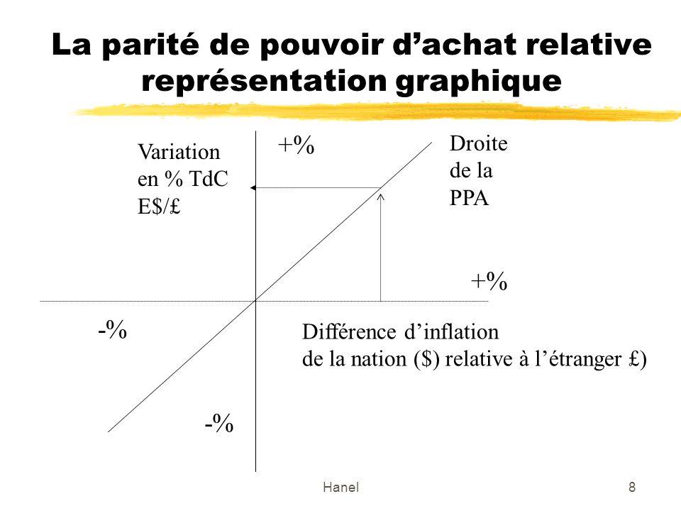 Hanel8 La parité de pouvoir dachat relative représentation graphique Différence dinflation de la nation ($) relative à létranger £) Droite de la PPA V