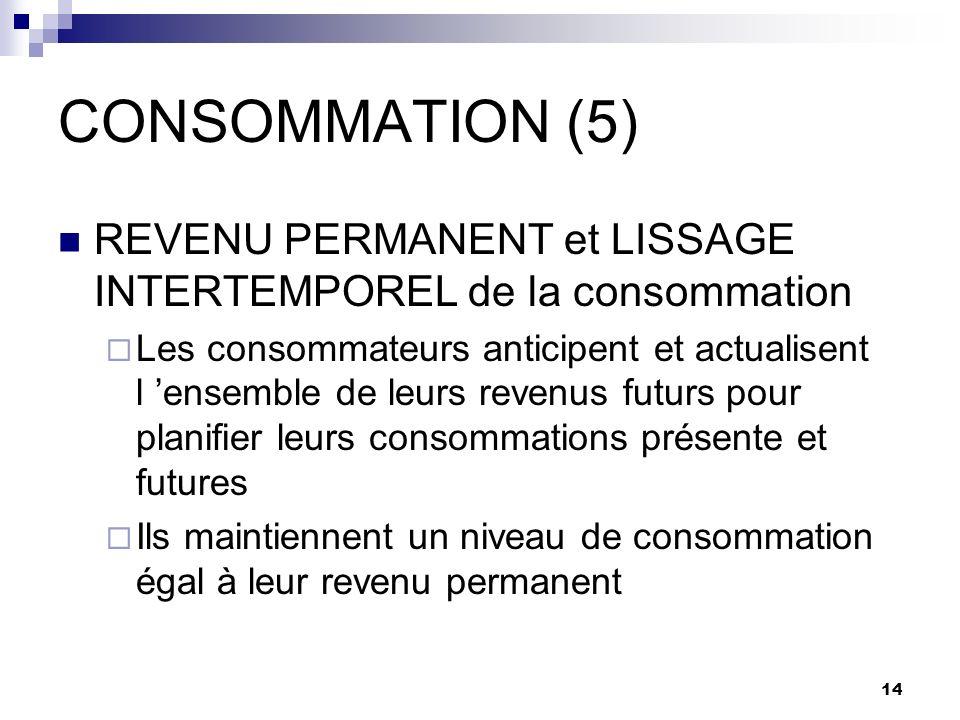 14 CONSOMMATION (5) REVENU PERMANENT et LISSAGE INTERTEMPOREL de la consommation Les consommateurs anticipent et actualisent l ensemble de leurs reven
