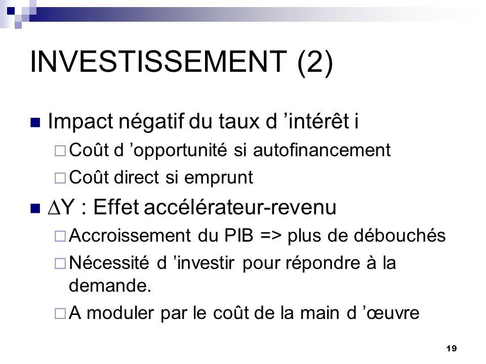19 INVESTISSEMENT (2) Impact négatif du taux d intérêt i Coût d opportunité si autofinancement Coût direct si emprunt Y : Effet accélérateur-revenu Ac