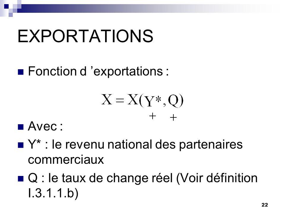22 EXPORTATIONS Fonction d exportations : Avec : Y* : le revenu national des partenaires commerciaux Q : le taux de change réel (Voir définition I.3.1