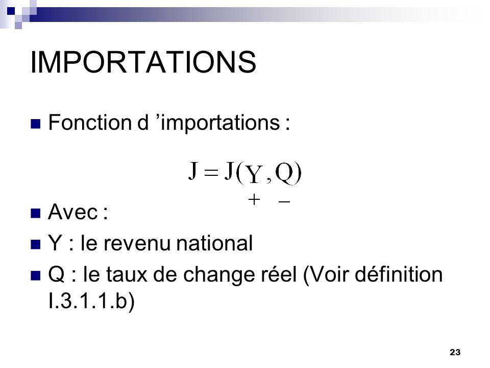 23 IMPORTATIONS Fonction d importations : Avec : Y : le revenu national Q : le taux de change réel (Voir définition I.3.1.1.b)