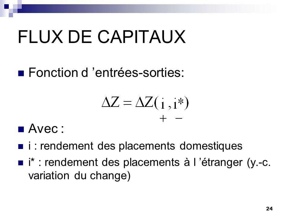 24 FLUX DE CAPITAUX Fonction d entrées-sorties: Avec : i : rendement des placements domestiques i* : rendement des placements à l étranger (y.-c. vari