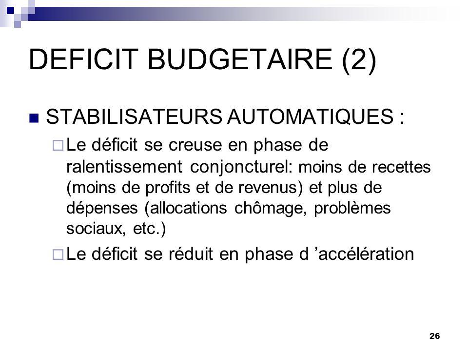 26 DEFICIT BUDGETAIRE (2) STABILISATEURS AUTOMATIQUES : Le déficit se creuse en phase de ralentissement conjoncturel: moins de recettes (moins de prof