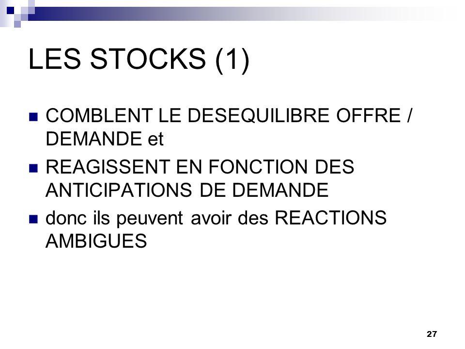 27 LES STOCKS (1) COMBLENT LE DESEQUILIBRE OFFRE / DEMANDE et REAGISSENT EN FONCTION DES ANTICIPATIONS DE DEMANDE donc ils peuvent avoir des REACTIONS