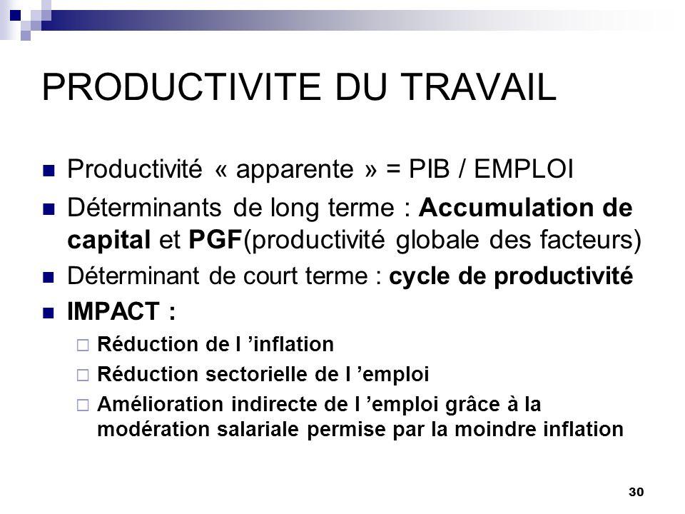 30 PRODUCTIVITE DU TRAVAIL Productivité « apparente » = PIB / EMPLOI Déterminants de long terme : Accumulation de capital et PGF(productivité globale