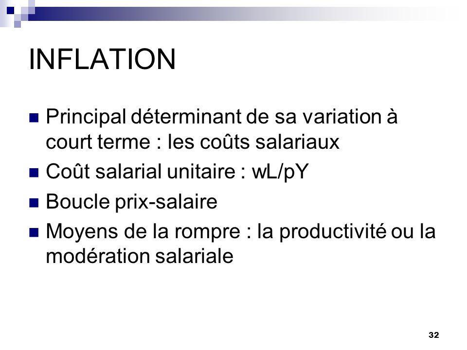 32 INFLATION Principal déterminant de sa variation à court terme : les coûts salariaux Coût salarial unitaire : wL/pY Boucle prix-salaire Moyens de la