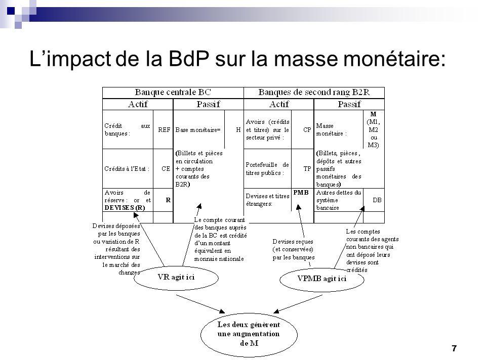 7 Limpact de la BdP sur la masse monétaire: