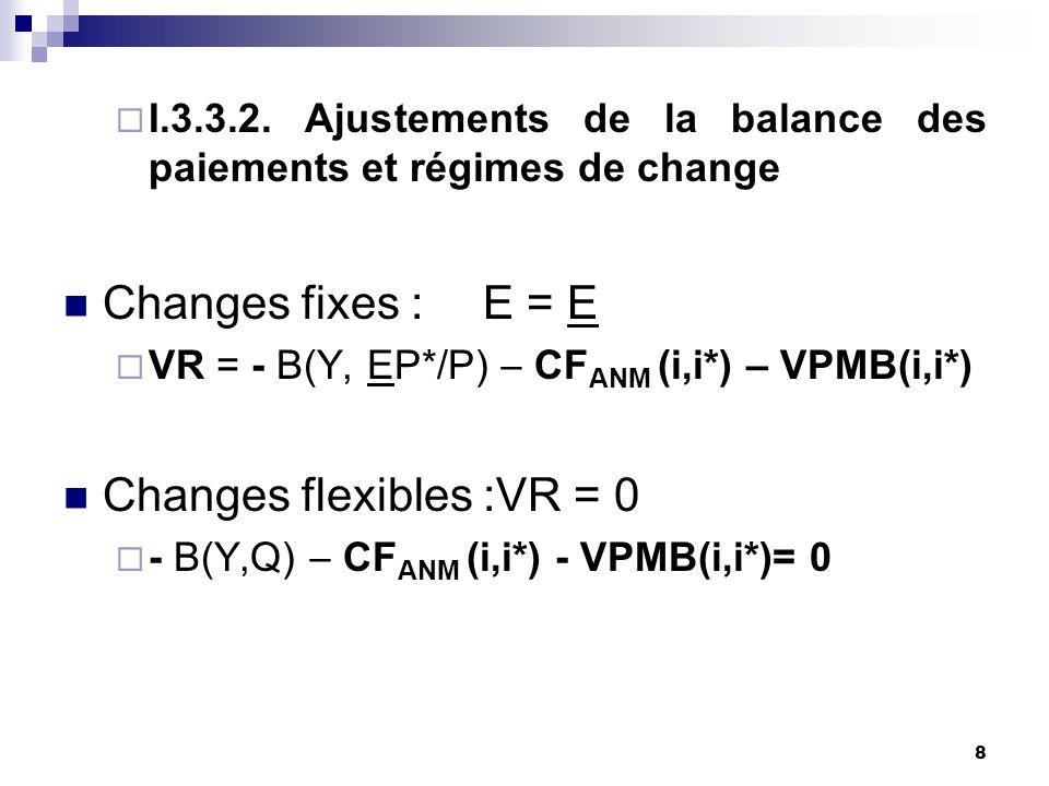 8 I.3.3.2. Ajustements de la balance des paiements et régimes de change Changes fixes : E = E VR = - B(Y, EP*/P) CF ANM (i,i*) – VPMB(i,i*) Changes fl