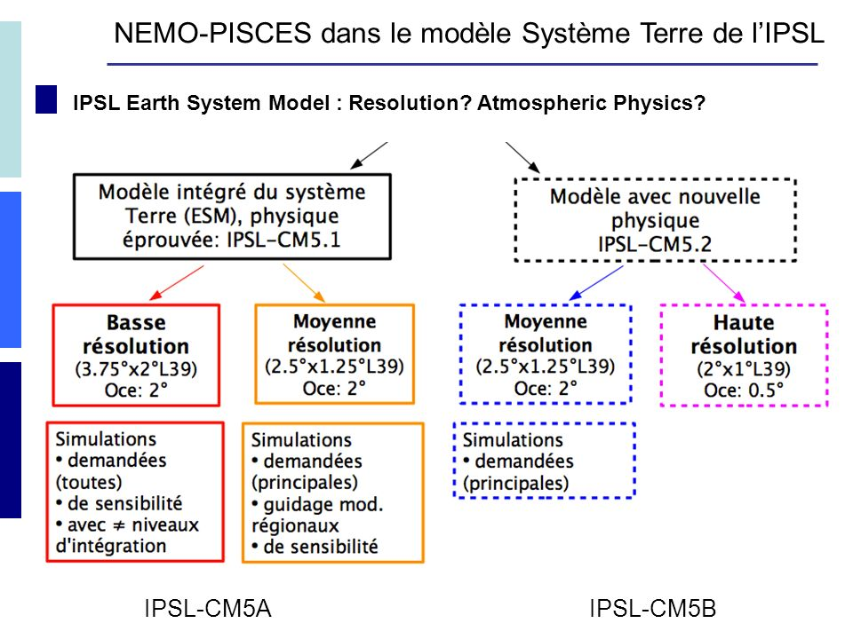 IPSL Earth System Model : Resolution.Atmospheric Physics.
