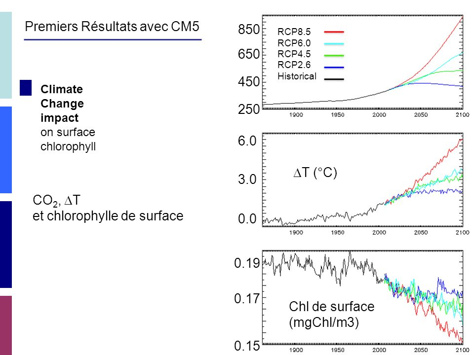 Climate Change impact on surface chlorophyll 250 450 650 850 6.0 3.0 0.0 RCP8.5 RCP6.0 RCP4.5 RCP2.6 Historical T (°C) Chl de surface (mgChl/m3) 0.15