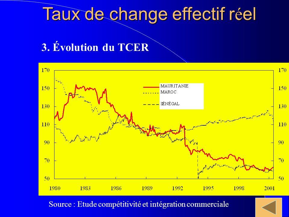 Taux de change effectif r é el Source : Etude compétitivité et intégration commerciale 3.