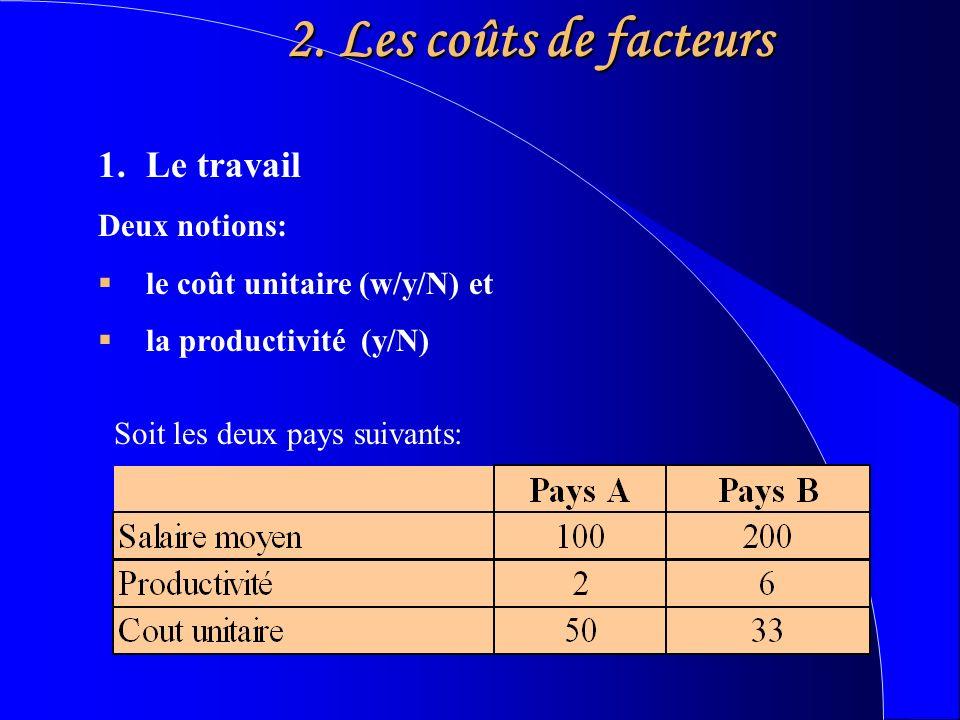 2. Les coûts de facteurs 1.Le travail Deux notions: le coût unitaire (w/y/N) et la productivité (y/N) Soit les deux pays suivants: